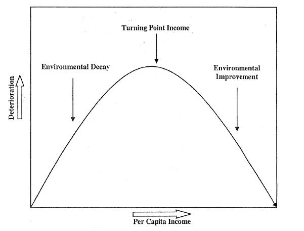 relationship between economic growth and environmental protection